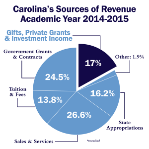 FY16_sourcesofrevenue-01md